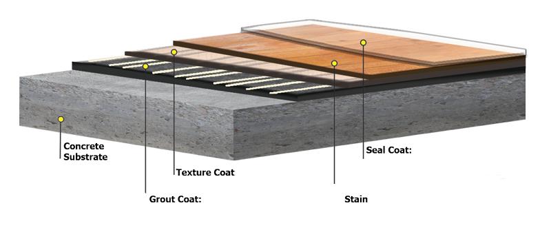 Concrete Wood Flooring Augusta GA
